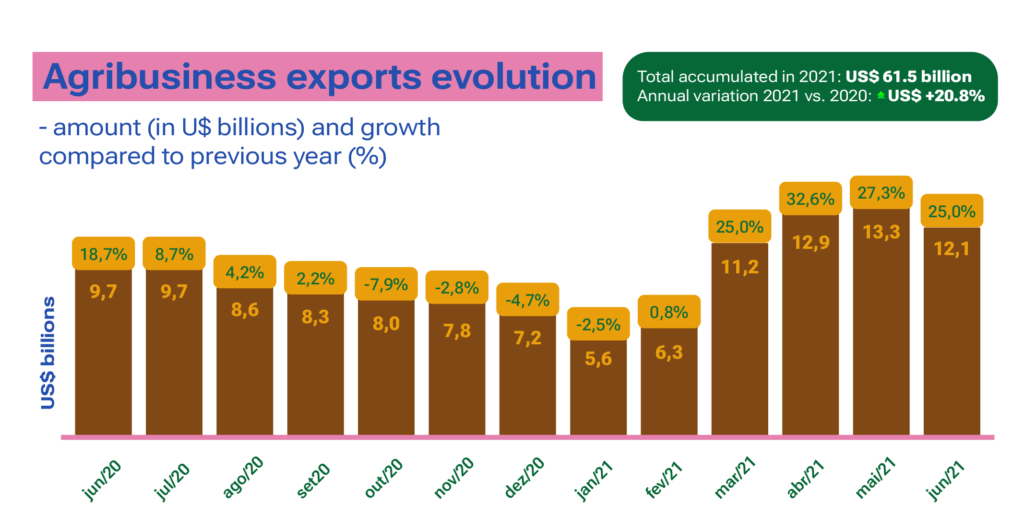 Graphic shows trade balance on agriculture on June 2021