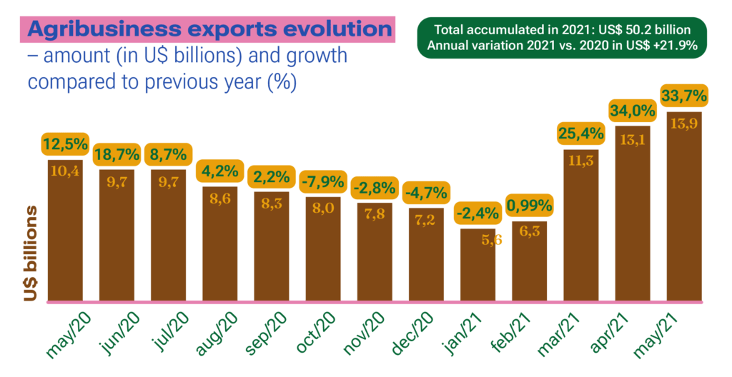 Agricultural exports evolution